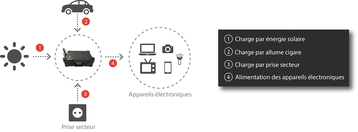 Comment recharger vos appareils avec la WiFi Solar Case