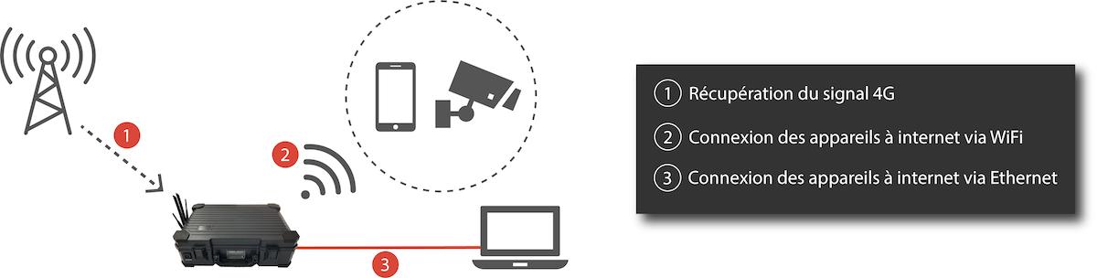 Comment partager la connexion internet de la WiFi Solar Case